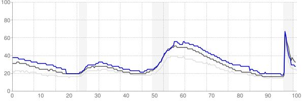Santa Cruz, California monthly unemployment rate chart